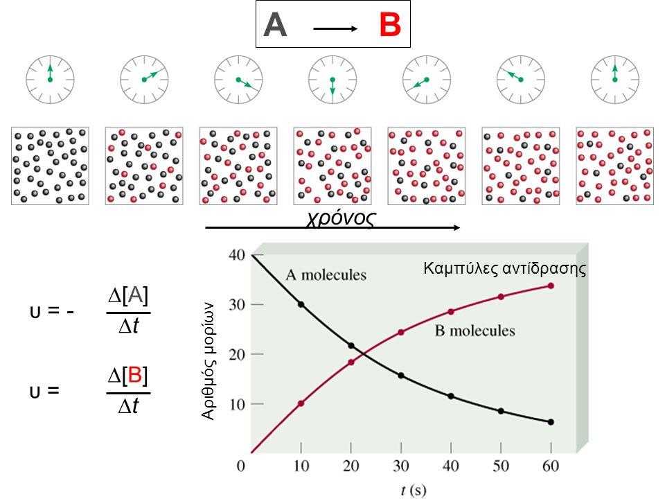 χρόνος A B υ = - [A][A] tt υ = [B][B] tt Καμπύλες αντίδρασης Αριθμός μορίων