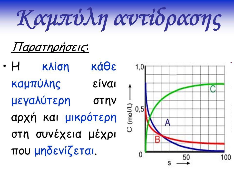 Καμπύλη αντίδρασης Παρατηρήσεις: Η κλίση κάθε καμπύλης είναι μεγαλύτερη στην αρχή και μικρότερη στη συνέχεια μέχρι που μηδενίζεται.