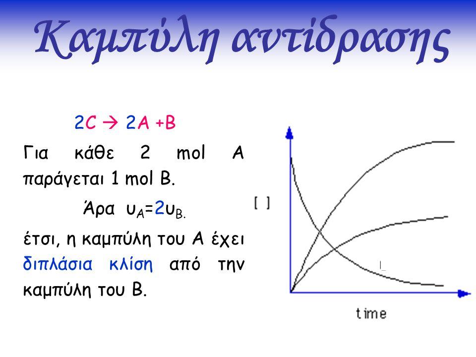 2C  2A +B Για κάθε 2 mol A παράγεται 1 mol B. Άρα υ Α =2υ Β. έτσι, η καμπύλη του Α έχει διπλάσια κλίση από την καμπύλη του Β.