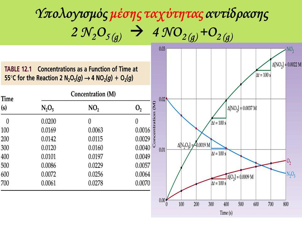 Υπολογισμός μέσης ταχύτητας αντίδρασης 2 N 2 O 5 (g)  4 NO 2 (g) +O 2 (g)