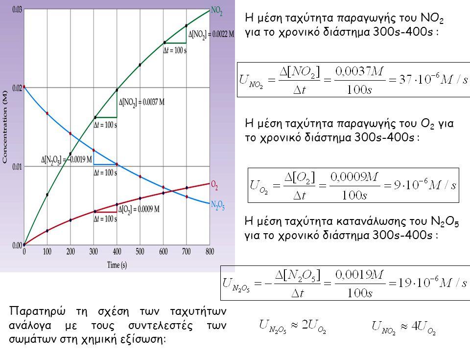 Η μέση ταχύτητα κατανάλωσης του Ν 2 Ο 5 για το χρονικό διάστημα 300s-400s : Η μέση ταχύτητα παραγωγής του ΝΟ 2 για το χρονικό διάστημα 300s-400s : Η μ