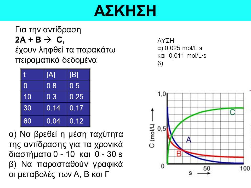 ΑΣΚΗΣΗ Για την αντίδραση 2Α + Β  C, έχουν ληφθεί τα παρακάτω πειραματικά δεδομένα ΛΥΣΗ α) 0,025 mol/L·s και 0,011 mol/L·s β) t[A][B] 00.80.5 100.30.2