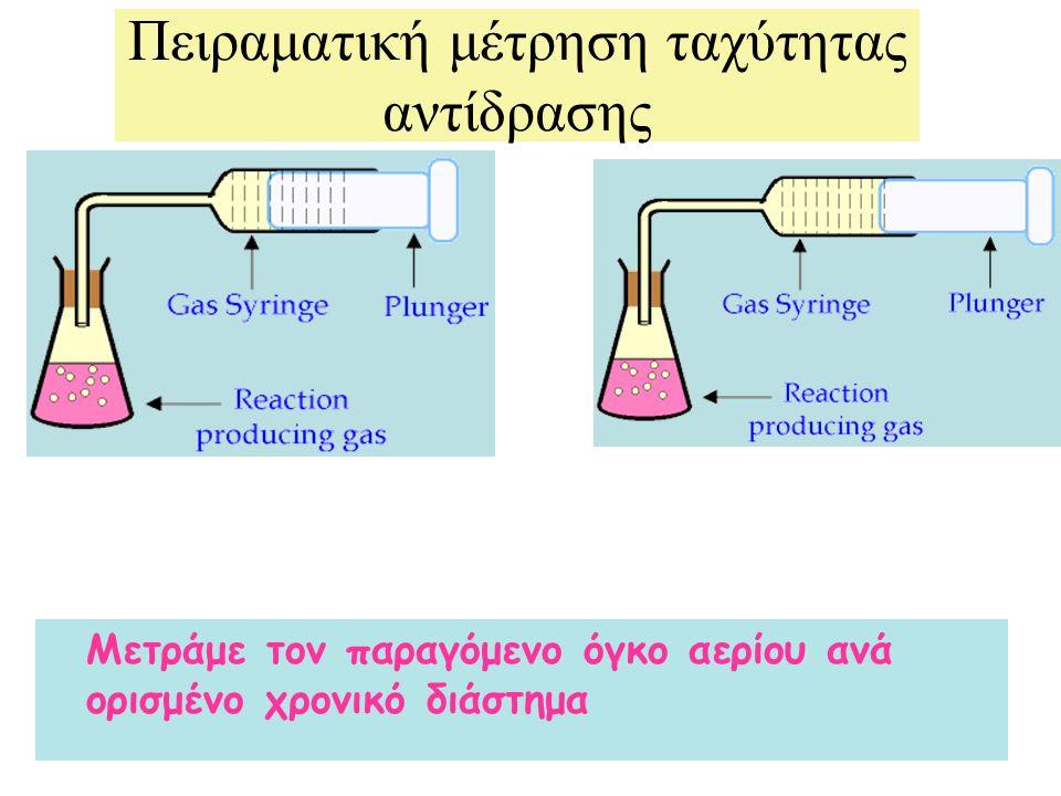 Πειραματική μέτρηση ταχύτητας αντίδρασης Μετράμε τον παραγόμενο όγκο αερίου ανά ορισμένο χρονικό διάστημα