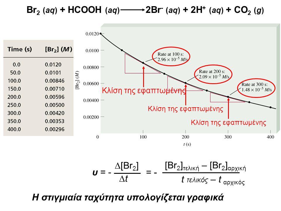 Br 2 (aq) + HCOOH (aq) 2Br - (aq) + 2H + (aq) + CO 2 (g) υ = -  [Br 2 ] tt = - [Br 2 ] τελική – [Br 2 ] αρχική t τελικός – t αρχικός Κλίση της εφαπ