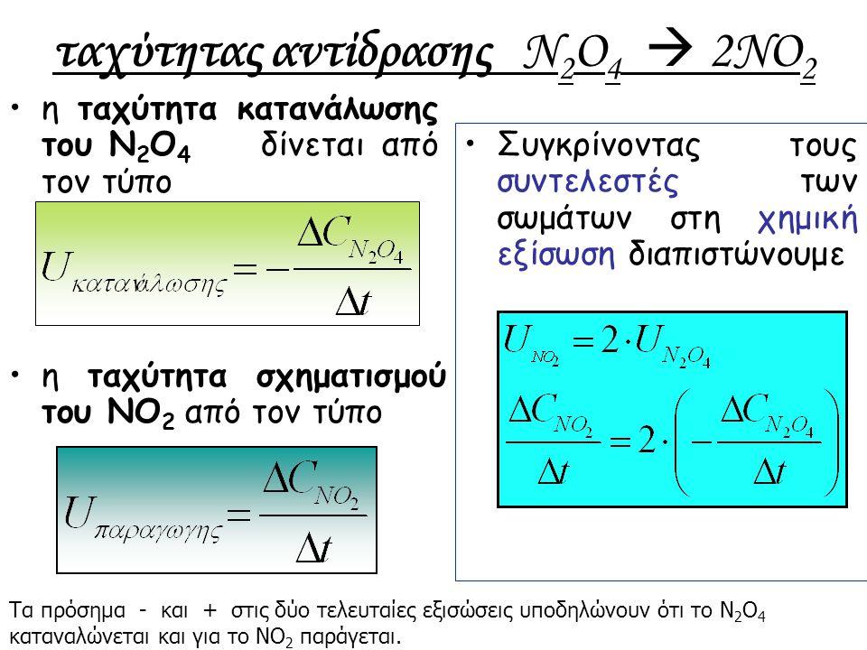 ταχύτητας αντίδρασης N 2 O 4  2NO 2 η ταχύτητα κατανάλωσης του N 2 O 4 δίνεται από τον τύπο Συγκρίνοντας τους συντελεστές των σωμάτων στη χημική εξίσ