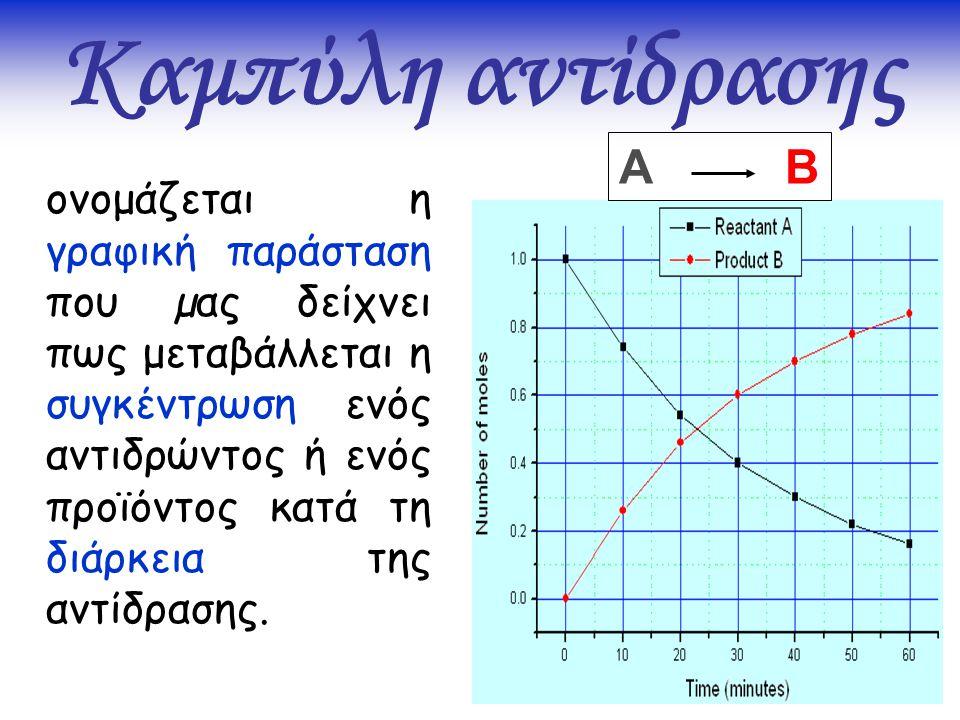 Καμπύλη αντίδρασης ονομάζεται η γραφική παράσταση που µας δείχνει πως μεταβάλλεται η συγκέντρωση ενός αντιδρώντος ή ενός προϊόντος κατά τη διάρκεια τη
