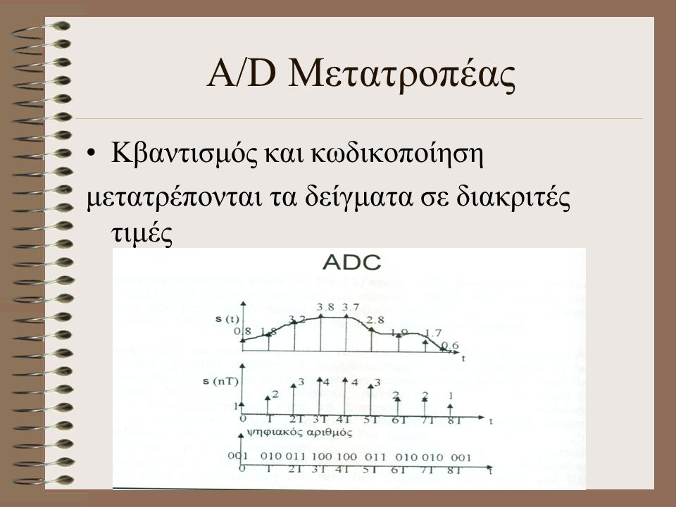 A/D Μετατροπέας Κβαντισμός και κωδικοποίηση μετατρέπονται τα δείγματα σε διακριτές τιμές