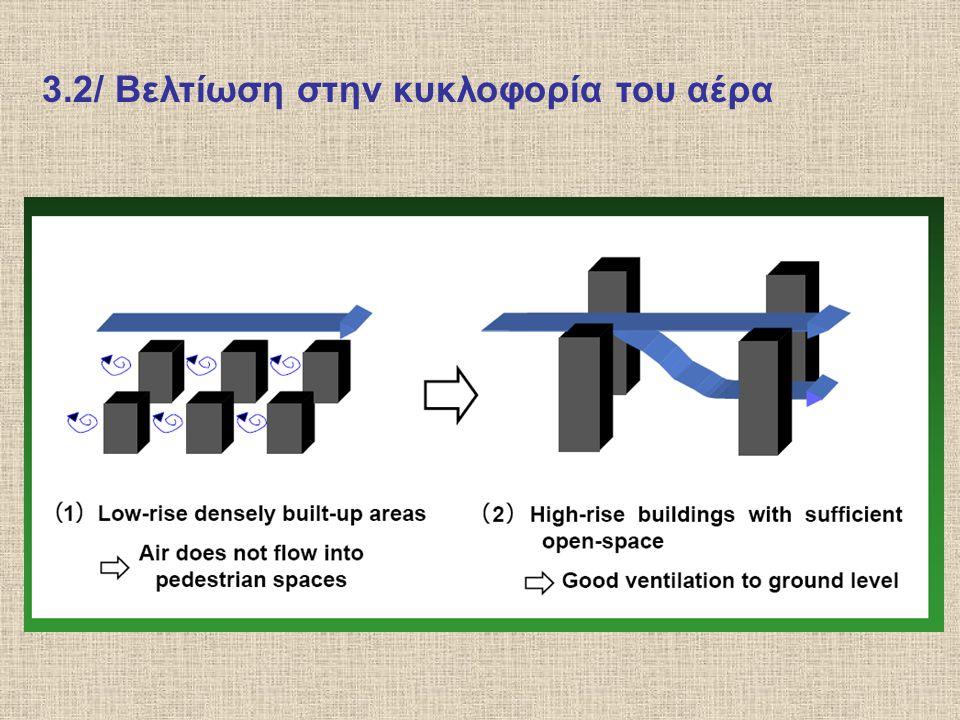 3.2/ Βελτίωση στην κυκλοφορία του αέρα