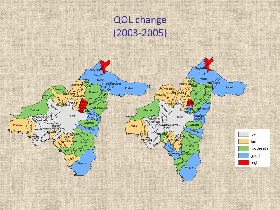 QOL change (2003-2005)