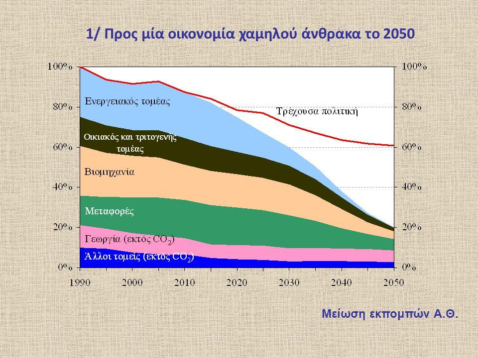1/ Προς μία οικονομία χαμηλού άνθρακα το 2050 Μείωση εκπομπών Α.Θ.