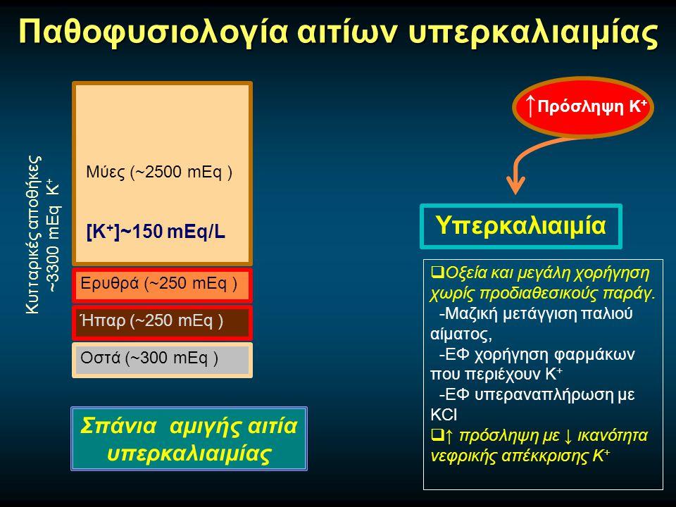 Παθοφυσιολογία αιτίων υπερκαλιαιμίας Μύες (~2500 mEq ) Ερυθρά (~250 mEq ) Ήπαρ (~250 mEq ) Οστά (~300 mEq ) Κυτταρικές αποθήκες ~3300 mEq Κ + [Κ + ]~150 mEq/L Υπερκαλιαιμία ↑ Πρόσληψη Κ +  Οξεία και μεγάλη χορήγηση χωρίς προδιαθεσικούς παράγ.