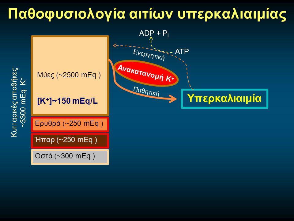 Παθοφυσιολογία αιτίων υπερκαλιαιμίας Μύες (~2500 mEq ) Ερυθρά (~250 mEq ) Ήπαρ (~250 mEq ) Οστά (~300 mEq ) Κυτταρικές αποθήκες ~3300 mEq Κ + [Κ + ]~150 mEq/L Υπερκαλιαιμία Παθητική Ενεργητική ATP ADP + P i Ανακατανομή Κ +