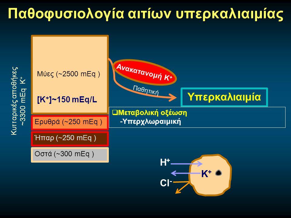 Παθοφυσιολογία αιτίων υπερκαλιαιμίας Μύες (~2500 mEq ) Ερυθρά (~250 mEq ) Ήπαρ (~250 mEq ) Οστά (~300 mEq ) Κυτταρικές αποθήκες ~3300 mEq Κ + [Κ + ]~150 mEq/L Υπερκαλιαιμία Παθητική Ανακατανομή Κ +  Μεταβολική οξέωση -Υπερχλωραιμική Η+Η+ K+K+ Cl -