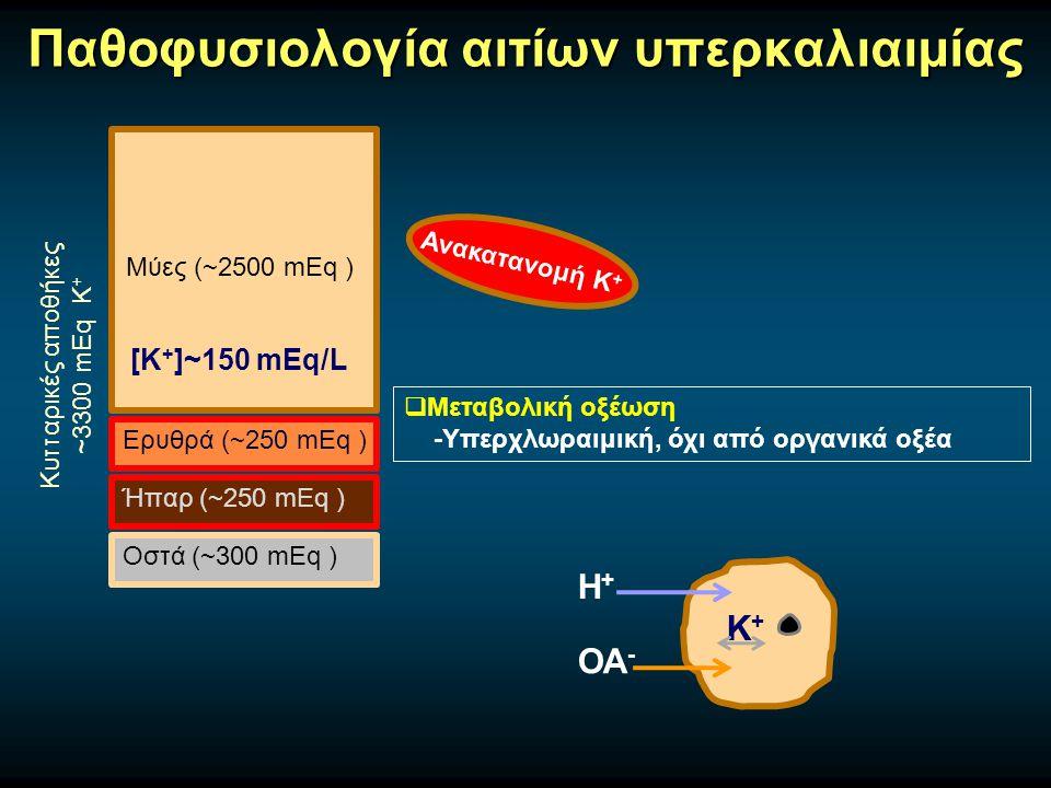 Παθοφυσιολογία αιτίων υπερκαλιαιμίας Μύες (~2500 mEq ) Ερυθρά (~250 mEq ) Ήπαρ (~250 mEq ) Οστά (~300 mEq ) Κυτταρικές αποθήκες ~3300 mEq Κ + [Κ + ]~150 mEq/L Ανακατανομή Κ +  Μεταβολική οξέωση -Υπερχλωραιμική, όχι από οργανικά οξέα ΟΑ - Η+Η+ K+K+