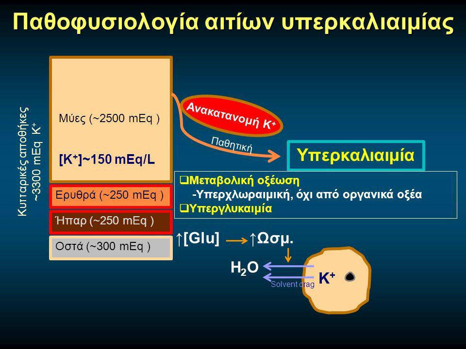 Παθοφυσιολογία αιτίων υπερκαλιαιμίας Μύες (~2500 mEq ) Ερυθρά (~250 mEq ) Ήπαρ (~250 mEq ) Οστά (~300 mEq ) Κυτταρικές αποθήκες ~3300 mEq Κ + [Κ + ]~150 mEq/L Υπερκαλιαιμία Παθητική Ανακατανομή Κ +  Μεταβολική οξέωση -Υπερχλωραιμική, όχι από οργανικά οξέα  Υπεργλυκαιμία H2OH2O K+K+ ↑[Glu] ↑Ωσμ.