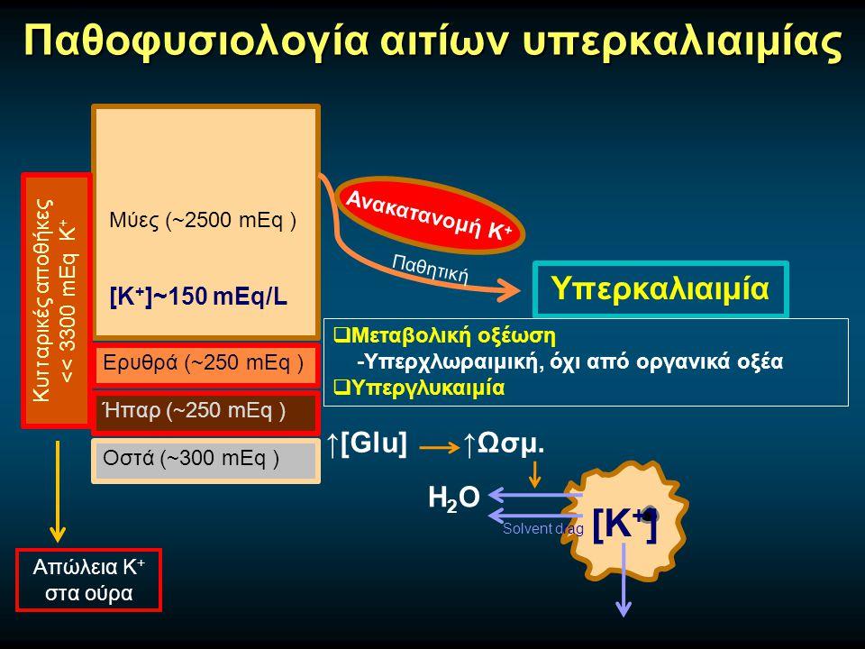 Παθοφυσιολογία αιτίων υπερκαλιαιμίας Μύες (~2500 mEq ) Ερυθρά (~250 mEq ) Ήπαρ (~250 mEq ) Οστά (~300 mEq ) Κυτταρικές αποθήκες << 3300 mEq Κ + [Κ + ]~150 mEq/L Υπερκαλιαιμία Παθητική Ανακατανομή Κ +  Μεταβολική οξέωση -Υπερχλωραιμική, όχι από οργανικά οξέα  Υπεργλυκαιμία H2OH2O [K + ] ↑[Glu] ↑Ωσμ.