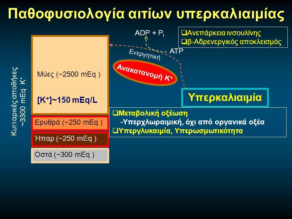 ATP Παθοφυσιολογία αιτίων υπερκαλιαιμίας Μύες (~2500 mEq ) Ερυθρά (~250 mEq ) Ήπαρ (~250 mEq ) Οστά (~300 mEq ) Κυτταρικές αποθήκες ~3300 mEq Κ + [Κ + ]~150 mEq/L Υπερκαλιαιμία Ανακατανομή Κ +  Μεταβολική οξέωση -Υπερχλωραιμική, όχι από οργανικά οξέα  Υπεργλυκαιμία, Υπερωσμωτικότητα Ενεργητική ADP + P i  Ανεπάρκεια ινσουλίνης  β-Αδρενεργικός αποκλεισμός