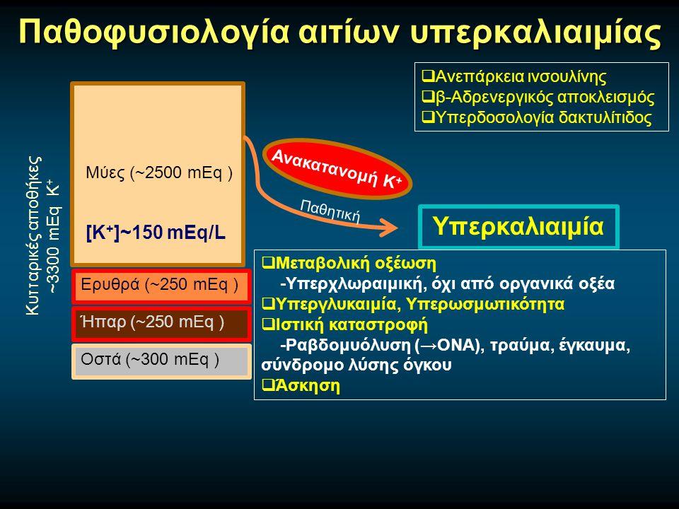 Παθοφυσιολογία αιτίων υπερκαλιαιμίας Μύες (~2500 mEq ) Ερυθρά (~250 mEq ) Ήπαρ (~250 mEq ) Οστά (~300 mEq ) Κυτταρικές αποθήκες ~3300 mEq Κ + [Κ + ]~150 mEq/L Υπερκαλιαιμία Ανακατανομή Κ +  Μεταβολική οξέωση -Υπερχλωραιμική, όχι από οργανικά οξέα  Υπεργλυκαιμία, Υπερωσμωτικότητα  Ιστική καταστροφή -Ραβδομυόλυση (→ΟΝΑ), τραύμα, έγκαυμα, σύνδρομο λύσης όγκου  Άσκηση  Ανεπάρκεια ινσουλίνης  β-Αδρενεργικός αποκλεισμός  Υπερδοσολογία δακτυλίτιδος Παθητική