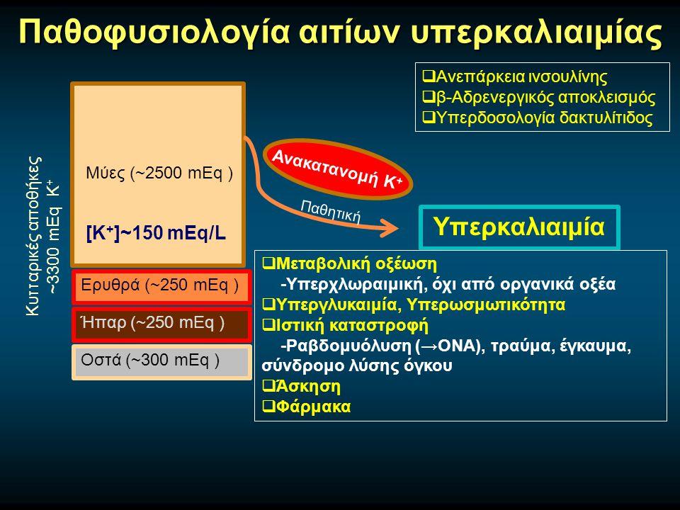 Παθοφυσιολογία αιτίων υπερκαλιαιμίας Μύες (~2500 mEq ) Ερυθρά (~250 mEq ) Ήπαρ (~250 mEq ) Οστά (~300 mEq ) Κυτταρικές αποθήκες ~3300 mEq Κ + [Κ + ]~150 mEq/L Υπερκαλιαιμία Ανακατανομή Κ +  Μεταβολική οξέωση -Υπερχλωραιμική, όχι από οργανικά οξέα  Υπεργλυκαιμία, Υπερωσμωτικότητα  Ιστική καταστροφή -Ραβδομυόλυση (→ΟΝΑ), τραύμα, έγκαυμα, σύνδρομο λύσης όγκου  Άσκηση  Φάρμακα  Ανεπάρκεια ινσουλίνης  β-Αδρενεργικός αποκλεισμός  Υπερδοσολογία δακτυλίτιδος Παθητική