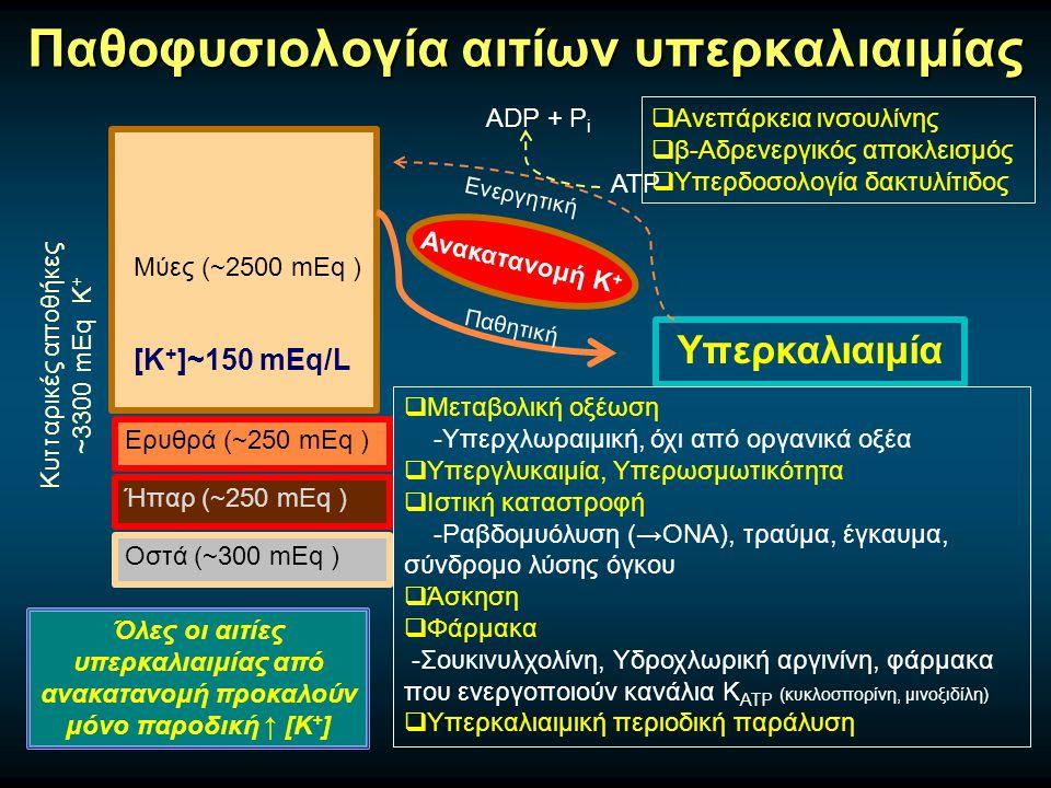 Παθοφυσιολογία αιτίων υπερκαλιαιμίας Μύες (~2500 mEq ) Ερυθρά (~250 mEq ) Ήπαρ (~250 mEq ) Οστά (~300 mEq ) Κυτταρικές αποθήκες ~3300 mEq Κ + [Κ + ]~150 mEq/L Υπερκαλιαιμία Ανακατανομή Κ +  Μεταβολική οξέωση -Υπερχλωραιμική, όχι από οργανικά οξέα  Υπεργλυκαιμία, Υπερωσμωτικότητα  Ιστική καταστροφή -Ραβδομυόλυση (→ΟΝΑ), τραύμα, έγκαυμα, σύνδρομο λύσης όγκου  Άσκηση  Φάρμακα -Σουκινυλχολίνη, Υδροχλωρική αργινίνη, φάρμακα που ενεργοποιούν κανάλια Κ ATP (κυκλοσπορίνη, μινοξιδίλη)  Υπερκαλιαιμική περιοδική παράλυση  Ανεπάρκεια ινσουλίνης  β-Αδρενεργικός αποκλεισμός  Υπερδοσολογία δακτυλίτιδος Παθητική ATP Ενεργητική ADP + P i Όλες οι αιτίες υπερκαλιαιμίας από ανακατανομή προκαλούν μόνο παροδική ↑ [Κ + ]