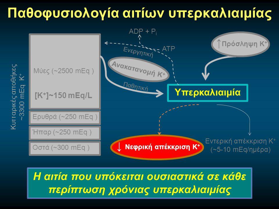 Παθοφυσιολογία αιτίων υπερκαλιαιμίας Μύες (~2500 mEq ) Ερυθρά (~250 mEq ) Ήπαρ (~250 mEq ) Οστά (~300 mEq ) Κυτταρικές αποθήκες ~3300 mEq Κ + [Κ + ]~150 mEq/L Υπερκαλιαιμία Παθητική Ενεργητική ATP ADP + P i Εντερική απέκκριση Κ + (~5-10 mEq/ημέρα) ↑ Πρόσληψη Κ + Ανακατανομή Κ + ↓ Νεφρική απέκκριση Κ + Η αιτία που υπόκειται ουσιαστικά σε κάθε περίπτωση χρόνιας υπερκαλιαιμίας