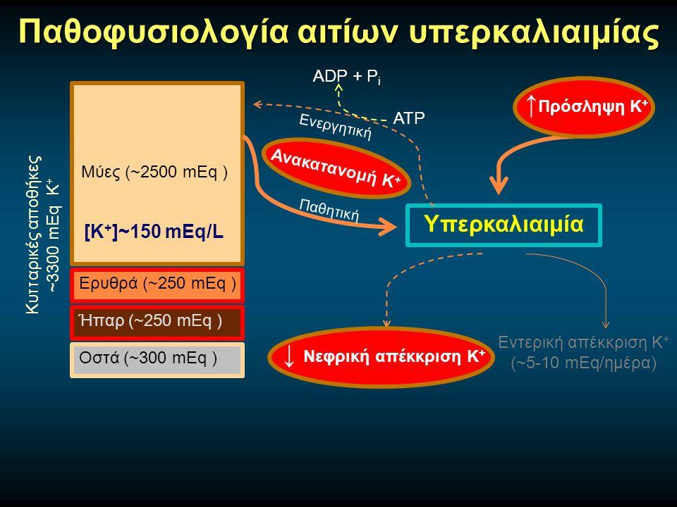 Παθοφυσιολογία αιτίων υπερκαλιαιμίας Μύες (~2500 mEq ) Ερυθρά (~250 mEq ) Ήπαρ (~250 mEq ) Οστά (~300 mEq ) Κυτταρικές αποθήκες ~3300 mEq Κ + [Κ + ]~150 mEq/L  Μεταβολική οξέωση -Υπερχλωραιμική, όχι από οργανικά οξέα  Υπεργλυκαιμία, Υπερωσμωτικότητα  Ιστική καταστροφή -Ραβδομυόλυση (→ΟΝΑ), τραύμα, έγκαυμα, σύνδρομο λύσης όγκου  Άσκηση  Φάρμακα -Σουκινυλχολίνη  Ανεπάρκεια ινσουλίνης  β-Αδρενεργικός αποκλεισμός  Υπερδοσολογία δακτυλίτιδος Κ+Κ+ ACh Κ+Κ+ Μύες ασθενών με εκτεταμένα τραύματα, εγκαύματα, παρατεταμένη ακινητοποίηση, νευρομυϊκή νόσο Κ+Κ+ Κ+Κ+ ACh Κ+Κ+