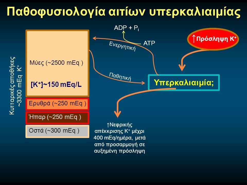 Παθοφυσιολογία αιτίων υπερκαλιαιμίας Μύες (~2500 mEq ) Ερυθρά (~250 mEq ) Ήπαρ (~250 mEq ) Οστά (~300 mEq ) Κυτταρικές αποθήκες ~3300 mEq Κ + [Κ + ]~150 mEq/L Υπερκαλιαιμία Ανακατανομή Κ +  Μεταβολική οξέωση -Υπερχλωραιμική, όχι από οργανικά οξέα  Υπεργλυκαιμία, Υπερωσμωτικότητα  Ιστική καταστροφή -Ραβδομυόλυση (→ΟΝΑ), τραύμα, έγκαυμα, σύνδρομο λύσης όγκου  Άσκηση  Φάρμακα -Σουκινυλχολίνη  Ανεπάρκεια ινσουλίνης  β-Αδρενεργικός αποκλεισμός  Υπερδοσολογία δακτυλίτιδος Παθητική Κ+Κ+ ACh Κ+Κ+ Μύες ασθενών με εκτεταμένα τραύματα, εγκαύματα, παρατεταμένη ακινητοποίηση, νευρομυϊκή νόσο Κ+Κ+ Κ+Κ+ ACh Κ+Κ+ + Σουκινυλχολίνη