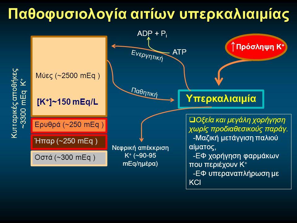 Παθοφυσιολογία αιτίων υπερκαλιαιμίας Μύες (~2500 mEq ) Ερυθρά (~250 mEq ) Ήπαρ (~250 mEq ) Οστά (~300 mEq ) Κυτταρικές αποθήκες ~3300 mEq Κ + [Κ + ]~150 mEq/L Υπερκαλιαιμία Ανακατανομή Κ +  Μεταβολική οξέωση -Υπερχλωραιμική, όχι από οργανικά οξέα  Υπεργλυκαιμία, Υπερωσμωτικότητα  Ιστική καταστροφή -Ραβδομυόλυση (→ΟΝΑ), τραύμα, έγκαυμα, σύνδρομο λύσης όγκου  Άσκηση  Φάρμακα -Σουκινυλχολίνη, Υδροχλωρική αργινίνη, φάρμακα που ενεργοποιούν κανάλια Κ ATP (κυκλοσπορίνη, μινοξιδίλη)  Υπερκαλιαιμική περιοδική παράλυση  Ανεπάρκεια ινσουλίνης  β-Αδρενεργικός αποκλεισμός  Υπερδοσολογία δακτυλίτιδος Παθητική