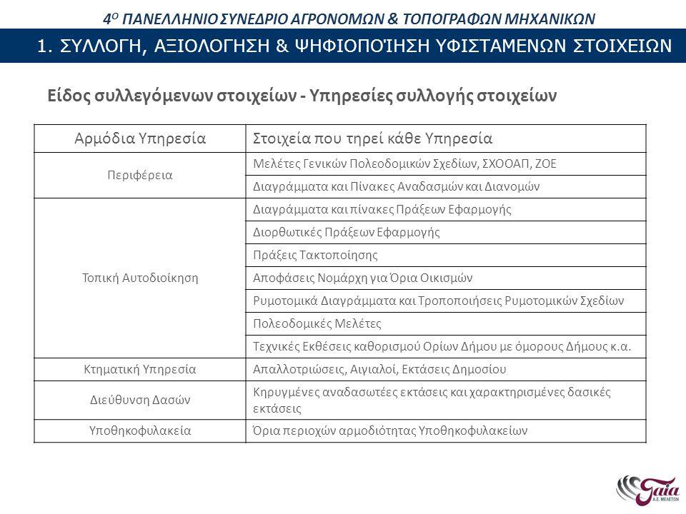 ΠΕΡΙΕΧΟΜΕΝΑ ΠΑΡΟΥΣΙΑΣΗΣ Ακρίβεια κι αξιολόγηση των συλλεγχθέντων στοιχείων Τα συλλεγχθέντα στοιχεία αξιολογούνται με βάση τα ακόλουθα κριτήρια: Τη χρονολογία σύνταξης των διαγραμμάτων και του χαρτογραφικού υλικού (χρήση της τελευταίας ισχύουσας διοικητικής πράξης) Την κλίμακα των διαγραμμάτων και του χαρτογραφικού υλικού (σχετίζεται άμεσα με την ακρίβεια – αξιολόγηση χρήση σε αστική/αγροτική περιοχή) Το σύστημα αναφοράς των διαγραμμάτων και του χαρτογραφικού υλικού (αξιολόγηση μεθόδου μετασχηματισμού κι ένταξης στο σύστημα ΕΓΣΑ '87) Την περιεχόμενη πληροφορία των διαγραμμάτων και του χαρτογραφικού υλικού (εξαγωγή/ψηφιοποίηση χρήσιμης πληροφορίας) ΚΛΙΜΑΚΑΓΡΑΦΙΚΗ ΑΚΡΙΒΕΙΑ ΕΝΔΕΙΚΤΙΚΑ ΔΙΑΓΡΑΜΜΑΤΑ 1:50001mΔιανομές αγροκτημάτων του τέως Υπ.