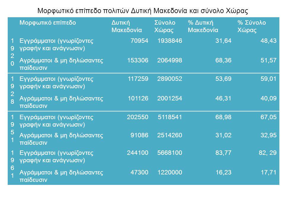 Μορφωτικό επίπεδο πολιτών Δυτική Μακεδονία και σύνολο Χώρας 19201920 Μορφωτικό επίπεδοΔυτική Μακεδονία Σύνολο Χώρας % Δυτική Μακεδονία % Σύνολο Χώρας Εγγράμματοι (γνωρίζοντες γραφήν και ανάγνωσιν) 70954193884631,6448,43 Αγράμματοι & μη δηλώσαντες παίδευσιν 153306206499868,3651,57 19281928 Εγγράμματοι (γνωρίζοντες γραφήν και ανάγνωσιν) 117259289005253,6959,01 Αγράμματοι & μη δηλώσαντες παίδευσιν 101126200125446,3140,09 19511951 Εγγράμματοι (γνωρίζοντες γραφήν και ανάγνωσιν) 202550511854168,9867,05 Αγράμματοι & μη δηλώσαντες παίδευσιν 91086251426031,0232,95 19611961 Εγγράμματοι (γνωρίζοντες γραφήν και ανάγνωσιν) 244100566810083,7782, 29 Αγράμματοι & μη δηλώσαντες παίδευσιν 47300122000016,2317,71