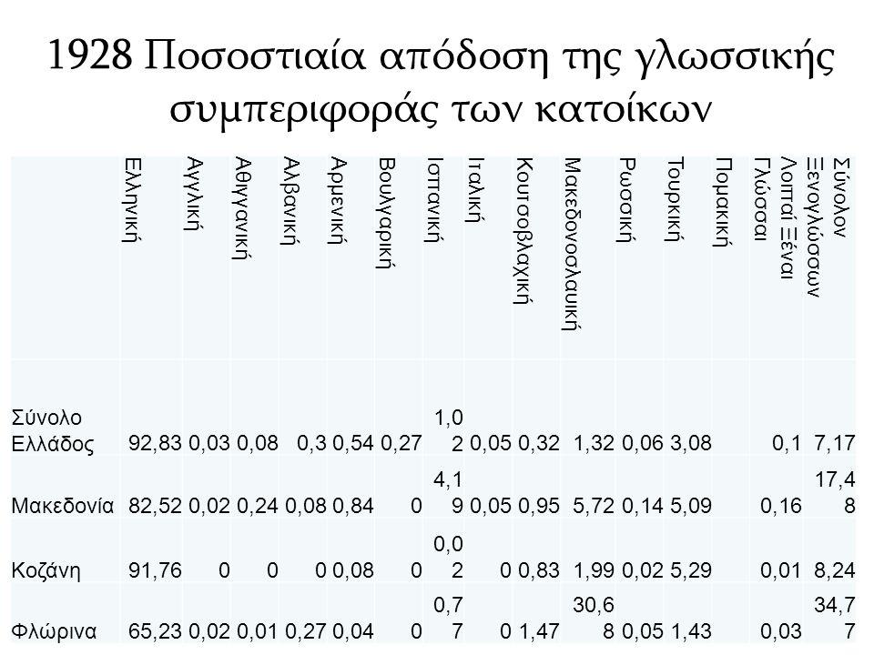 1928 Ποσοστιαία απόδοση της γλωσσικής συμπεριφοράς των κατοίκων Ελληνική Αγγλική Αθιγγανική Αλβανική Αρμενική Βουλγαρική Ισπανική Ιταλική Κουτσοβλαχική Μακεδονοσλαυική Ρωσσική Τουρκική Πομακική Λοιπαί ΞέναιΓλώσσαι ΣύνολονΞενογλώσσων Σύνολο Ελλάδος92,830,030,080,30,540,27 1,0 20,050,321,320,063,080,17,17 Μακεδονία82,520,020,240,080,840 4,1 90,050,955,720,145,090,16 17,4 8 Κοζάνη91,760000,080 0,0 200,831,990,025,290,018,24 Φλώρινα65,230,020,010,270,040 0,7 701,47 30,6 80,051,430,03 34,7 7