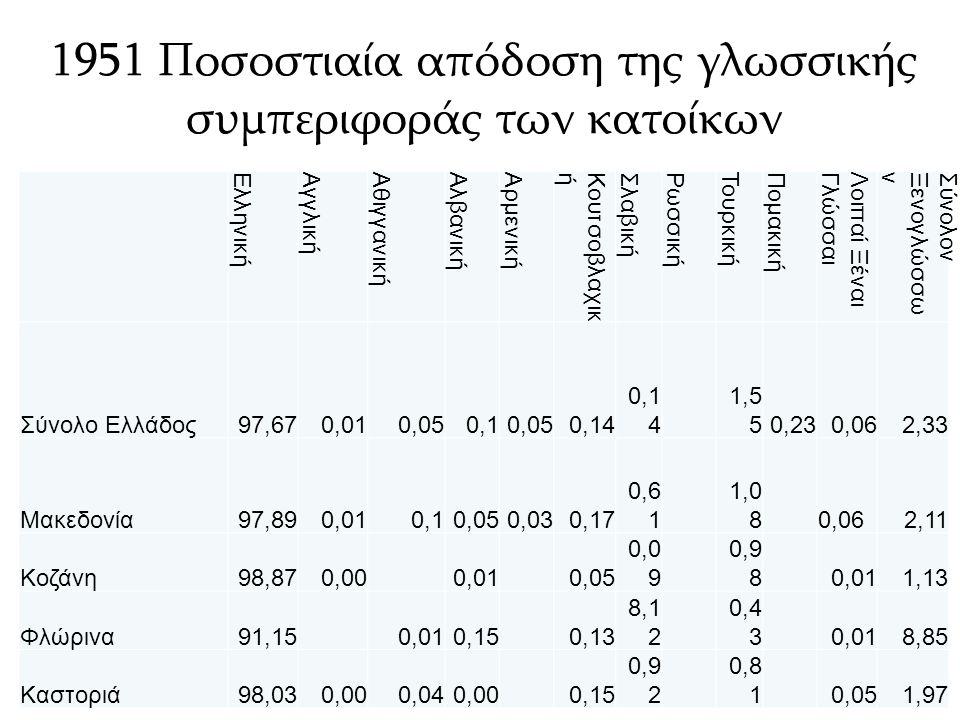 Μορφωτικό επίπεδο (απογραφές 1991-2001) Δυτική Μακεδονία Απογραφή 1991 Σύγκριση με Μ.Ο.