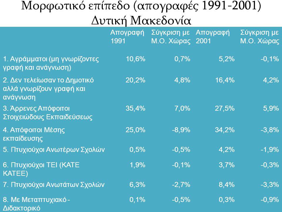 Μορφωτικό επίπεδο κατά Νομό (απογραφές 1991-2001) Προβολικό επίπεδο 1*2