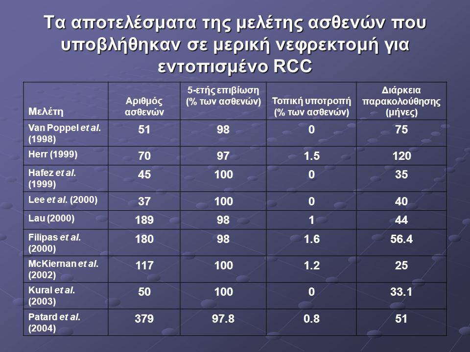 Τα αποτελέσματα της μελέτης ασθενών που υποβλήθηκαν σε μερική νεφρεκτομή για εντοπισμένο RCC Μελέτη Αριθμός ασθενών 5-ετής επιβίωση (% των ασθενών)Τοπ