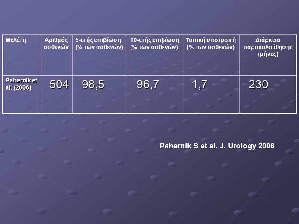 ΜελέτηΑριθμός ασθενών 5-ετής επιβίωση (% των ασθενών) 10-ετής επιβίωση (% των ασθενών) Τοπική υποτροπή (% των ασθενών) Διάρκεια παρακολούθησης (μήνες)