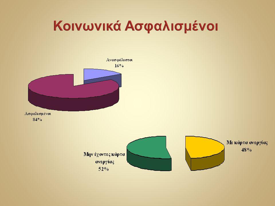 ΑνεργοιΕπιχειρήσεις Μητρώο Ανέργων & Ευαίσθητων Κοινωνικών Ομάδων Μητρώο Εργοδοτών & Θέσεων Απασχόλησης