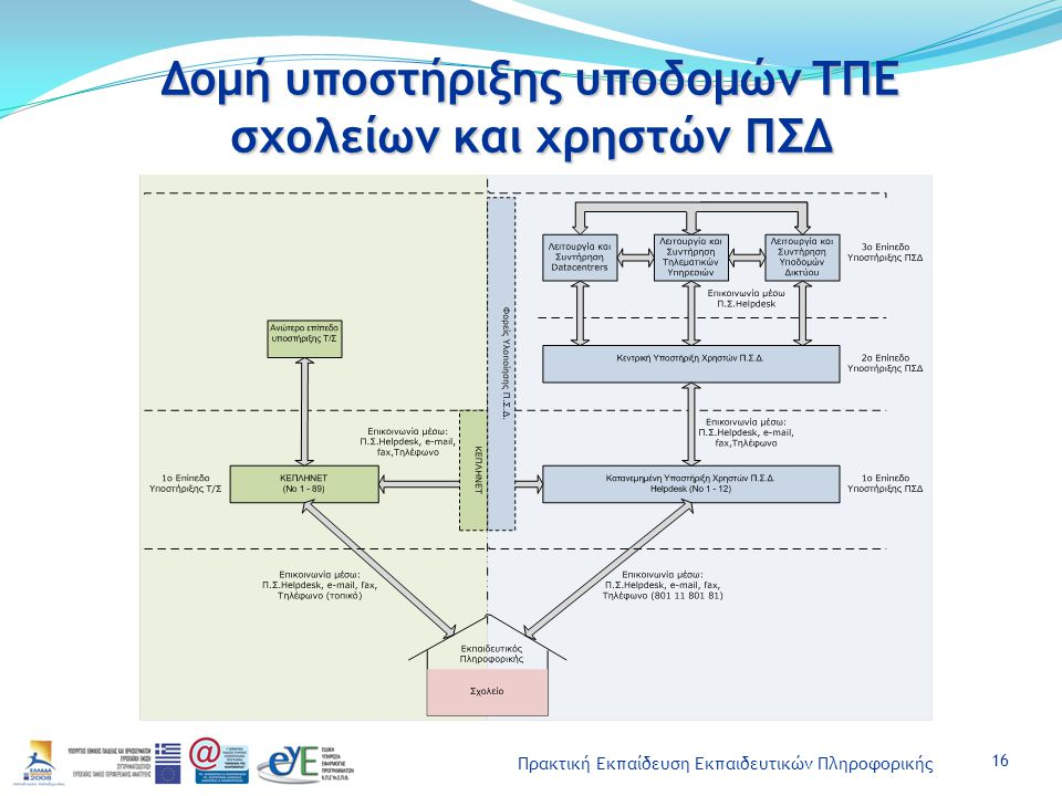 Πρακτική Εκπαίδευση Εκπαιδευτικών Πληροφορικής Δομή υποστήριξης υποδομών ΤΠΕ σχολείων και χρηστών ΠΣΔ 16