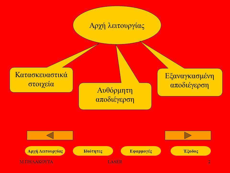 Μ.ΠΗΛΑΚΟΥΤΑLASER3 Αυθόρμητη αποδιέγερση ΙδιότητεςΕφαρμογέςΑρχή Λειτουργίας ΑΝΟΙΓΜΑ ΠΡΟΣΟΜΟΙΩΣΗΣ Διέγερση Αυθόρμητη αποδιέγερση Έξοδος