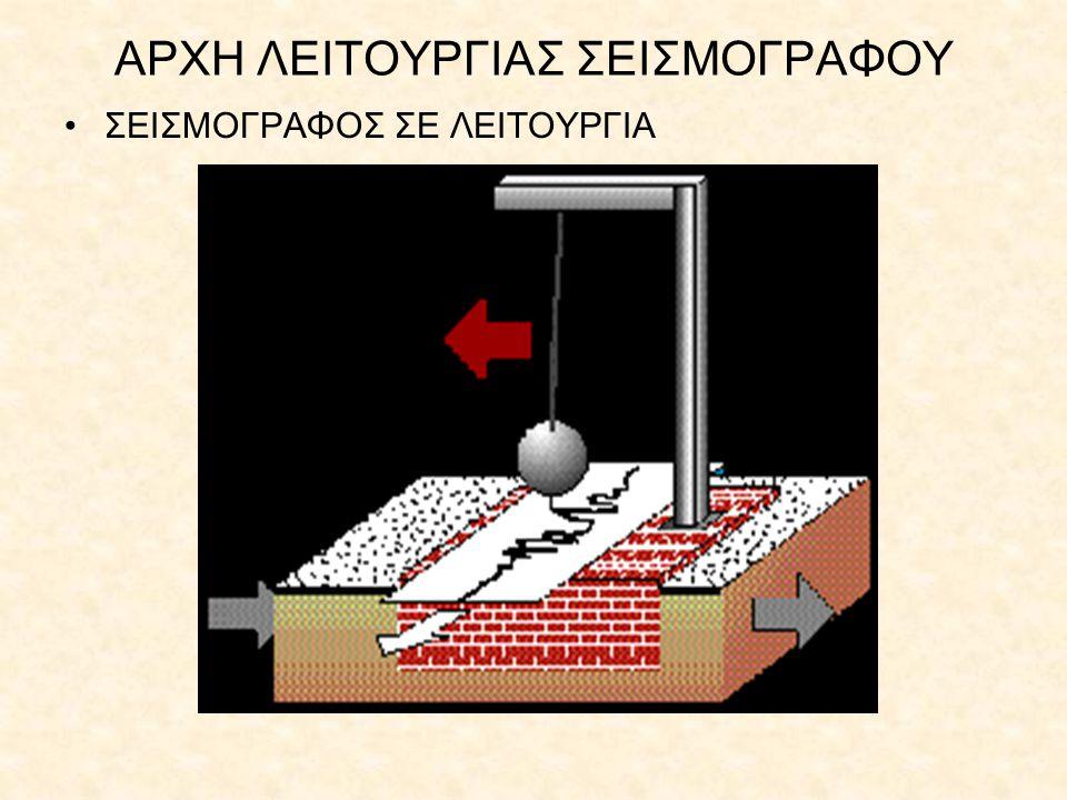 ΣΕΙΣΜΟΛΟΓΙΚΑ ΟΡΓΑΝΑ ΣΤΗΝ ΕΛΛΑΔΑ Αν και η σεισμολογία, με την έννοια της καταγραφής, άρχισε στην Ελλάδα το 1898, εντούτοις οι πρώτες κατάλληλες παρατηρήσεις για συγχρονη επιστημονική έρευνα άρχισε το 1910 με την εγκατάσταση στο αστεροσκοπείο Αθηνών ένος οριζοντίου σεισμομέτρου Mainka δύο συνιστωσών.