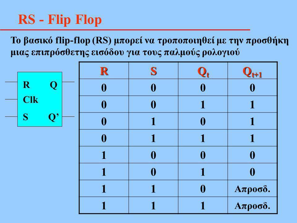 RS - Flip FlopRS QtQtQtQt Q t+1 0000 0011 0101 0111 1000 1010 110 Απροσδ. 111 R Q S Q' Clk Το βασικό flip-flop (RS) μπορεί να τροποποιηθεί με την προσ