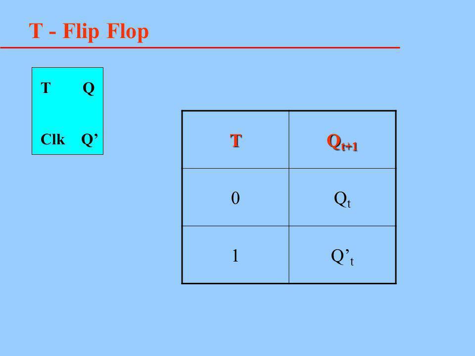 T - Flip Flop T Q Clk Q' T Q t+1 0QtQt 1Q' t