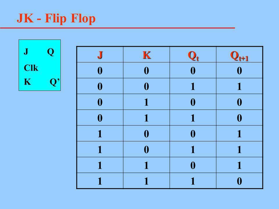 JK - Flip Flop J Q K Q' JK QtQtQtQt Q t+1 0000 0011 0100 0110 1001 1011 1101 1110 Clk