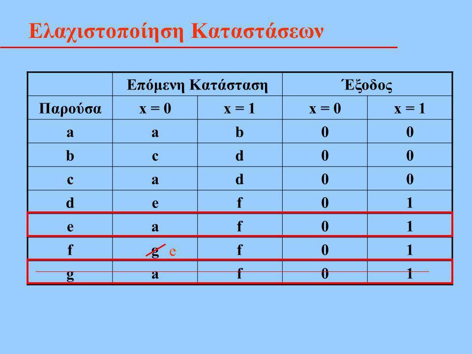 Ελαχιστοποίηση Καταστάσεων Επόμενη ΚατάστασηΈξοδος Παρούσαx = 0x = 1x = 0x = 1 aab00 bcd00 cad00 def01 eaf01 fgf01 gaf01 e