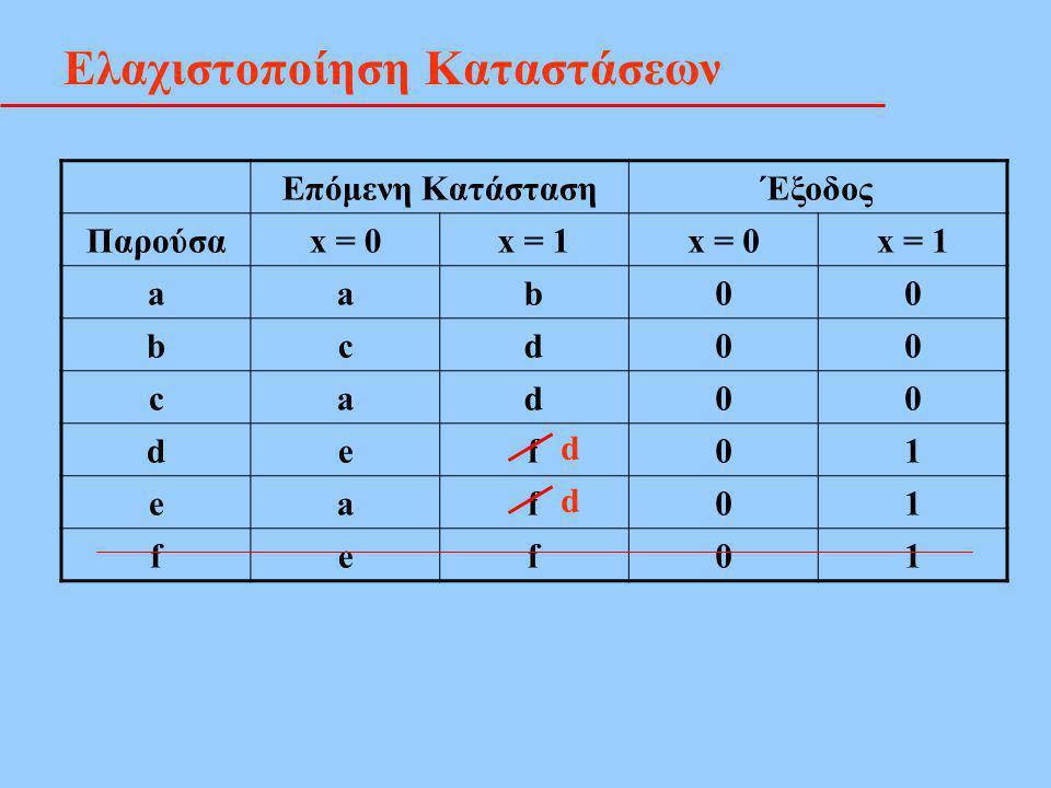 Ελαχιστοποίηση Καταστάσεων Επόμενη ΚατάστασηΈξοδος Παρούσαx = 0x = 1x = 0x = 1 aab00 bcd00 cad00 def01 eaf01 fef01 d d