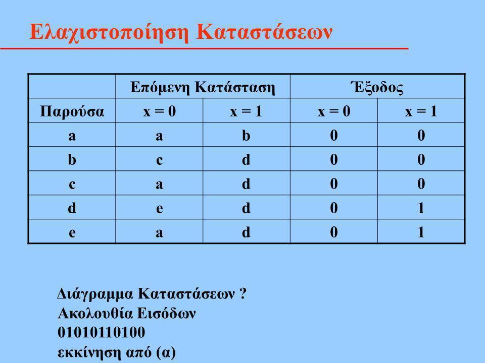 Ελαχιστοποίηση Καταστάσεων Επόμενη ΚατάστασηΈξοδος Παρούσαx = 0x = 1x = 0x = 1 aab00 bcd00 cad00 ded01 ead01 Διάγραμμα Καταστάσεων ? Ακολουθία Εισόδων