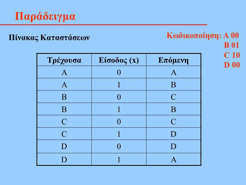 Παράδειγμα Πίνακας Καταστάσεων ΤρέχουσαΕίσοδος (x)Επόμενη Α0A Α1B Β0C Β1B C0C C1D D0D D1A Κωδικοποίηση: Α 00 Β 01 C 10 D 00