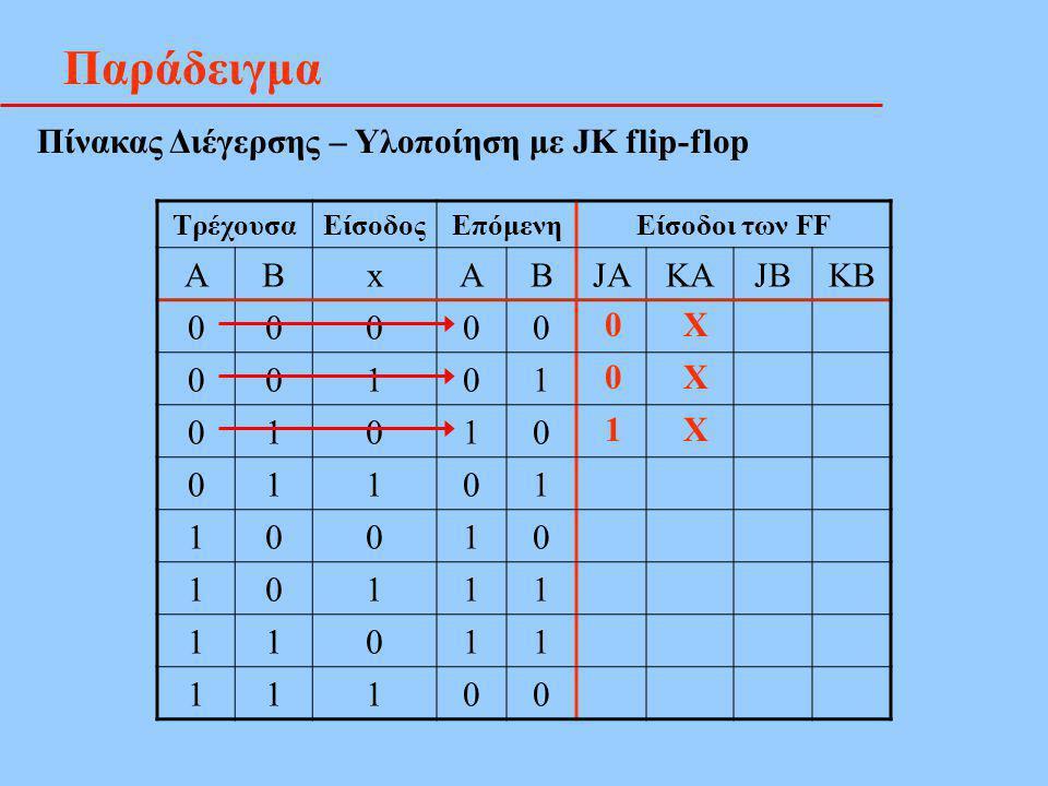 Παράδειγμα Πίνακας Διέγερσης – Υλοποίηση με JK flip-flop ΤρέχουσαΕίσοδοςΕπόμενηΕίσοδοι των FF ΑΒxΑΒJAKAJBKB 00000 00101 01010 01101 10010 10111 11011