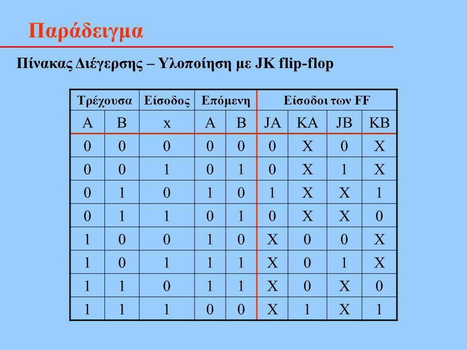Παράδειγμα Πίνακας Διέγερσης – Υλοποίηση με JK flip-flop ΤρέχουσαΕίσοδοςΕπόμενηΕίσοδοι των FF ΑΒxΑΒJAKAJBKB 000000X0X 001010X1X 010101XX1 011010XX0 10