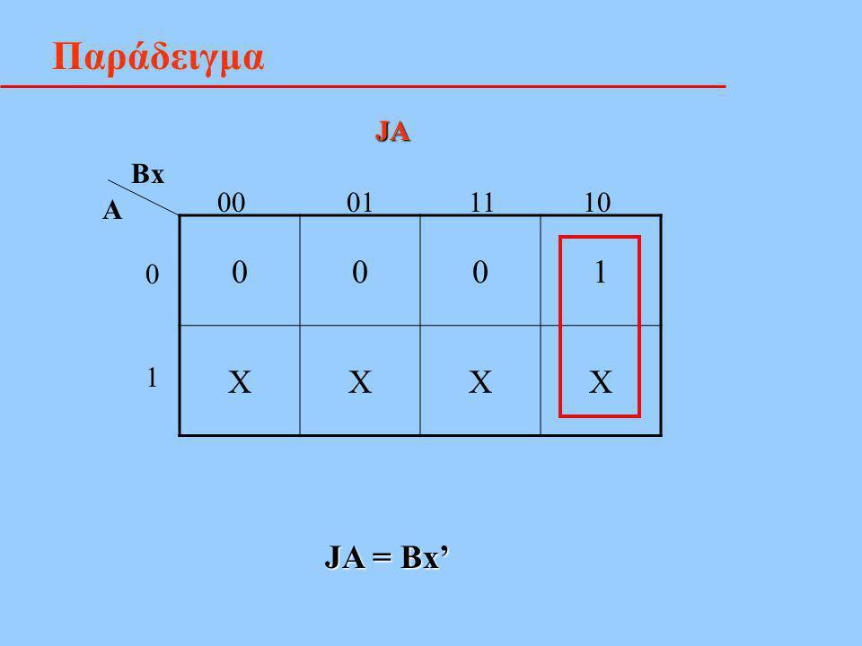Παράδειγμα 0001 XXXX Bx A 00 01 11 10 0101 JA JA = Bx'