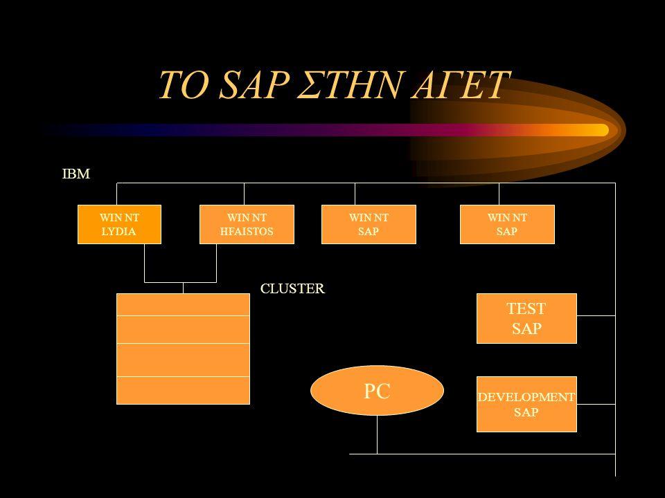 ΠΛΗΡΟΦΟΡΙΑΚΟ ΣΥΣΤΗΜΑ ΤΗΣ ΑΓΕΤ ΠΡΙΝ ΤΟ SAP Οι μεγάλοι κύκλοι συμβολίζουν το λογισμικό κάθε τμήματος Οι μικροί τα τμήματα λογισμικού που εξυπηρετούν την